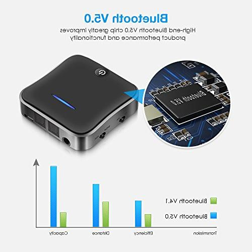 Wsiiroon Bluetooth Transmitter Receiver, 3.5mm Optical for Stereo System